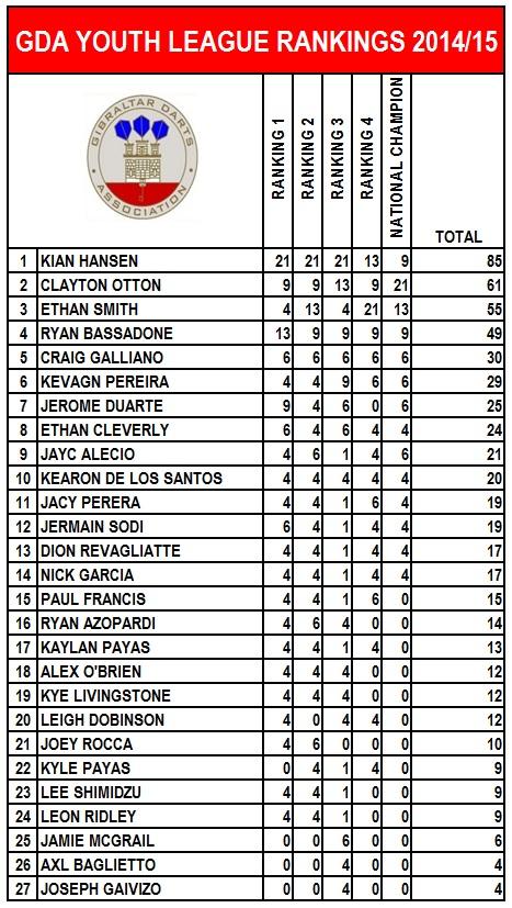 youth-ranking-2014