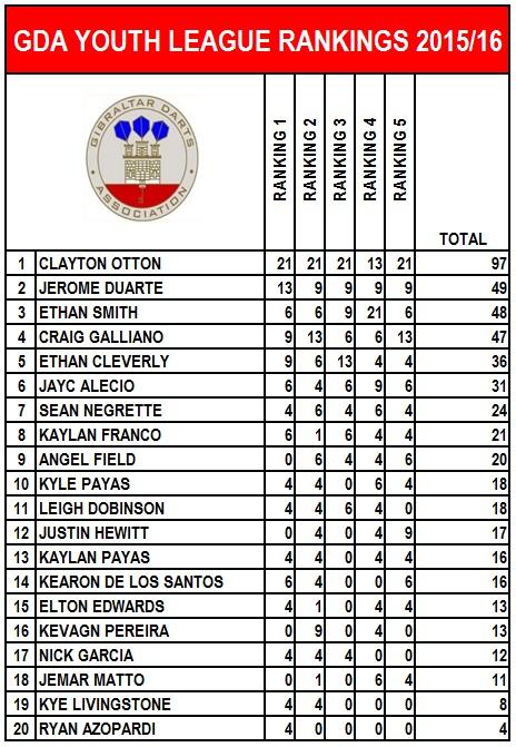 youth-rankings-2015